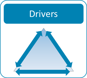An implementation drivers diagram portrayed as a triangle